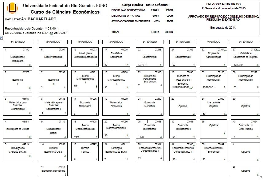 Quadro de Sequência Lógica do Curso de Ciências Econômicas da FURG